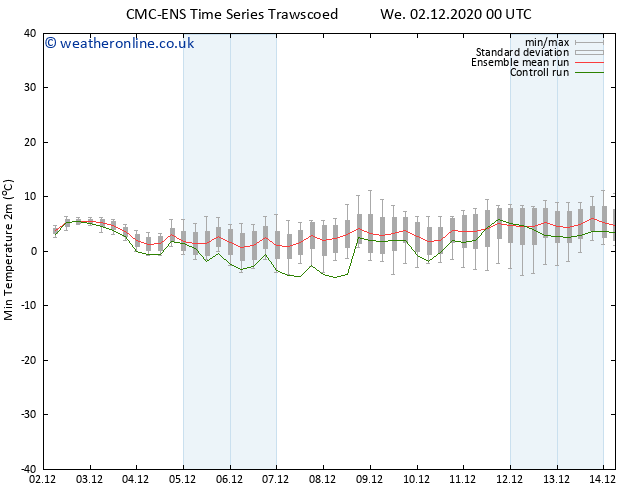 Temperature Low (2m) CMC TS We 02.12.2020 12 GMT