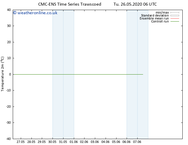 Temperature (2m) CMC TS Tu 26.05.2020 12 GMT