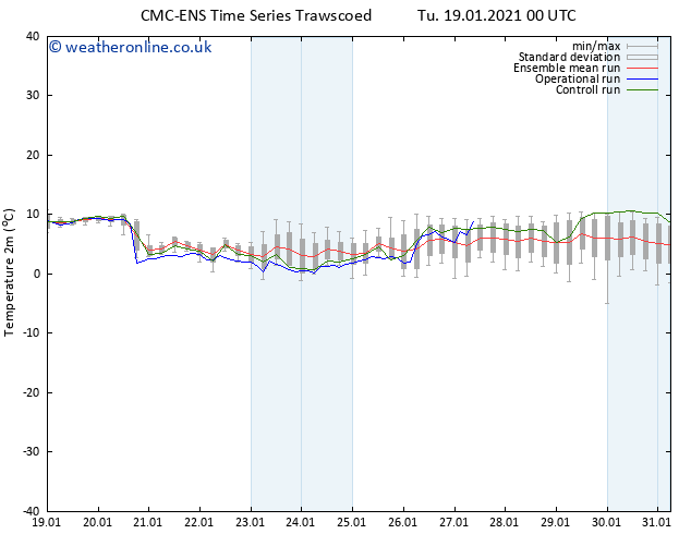 Temperature (2m) CMC TS Tu 19.01.2021 12 GMT