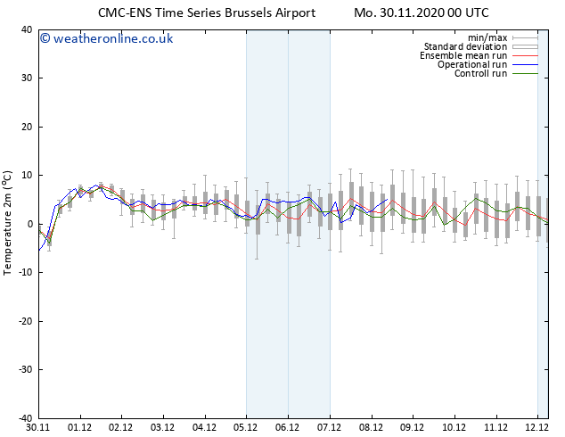 Temperature (2m) CMC TS Mo 30.11.2020 00 GMT