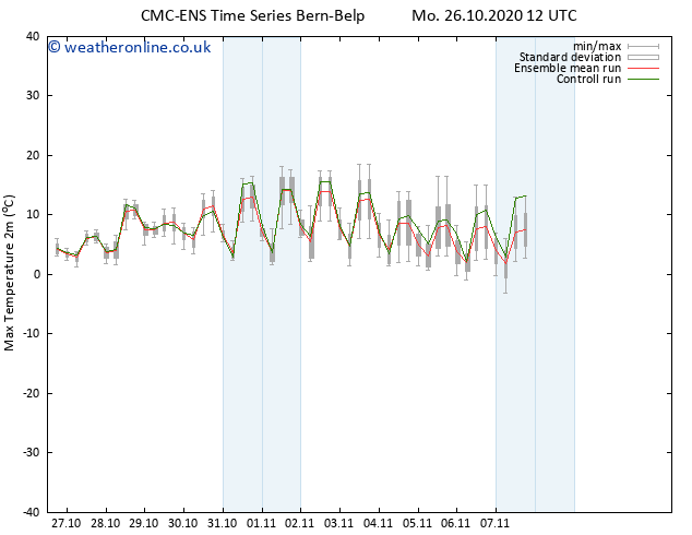 Temperature High (2m) CMC TS Mo 26.10.2020 12 GMT