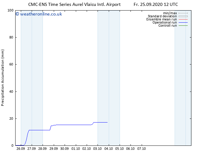 Precipitation accum. CMC TS Fr 25.09.2020 12 GMT