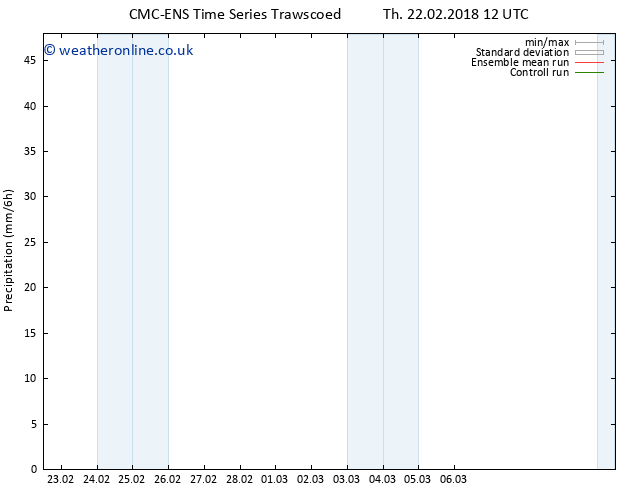 Precipitation CMC TS Th 22.02.2018 18 GMT