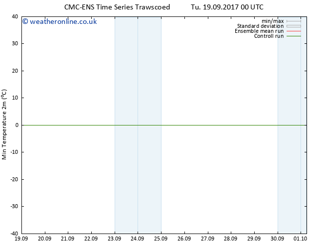 Temperature Low (2m) CMC TS Tu 19.09.2017 06 GMT