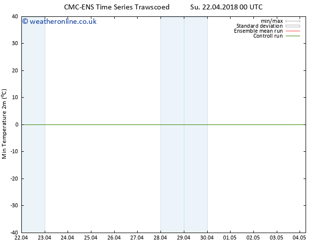 Temperature Low (2m) CMC TS Fr 27.04.2018 00 GMT