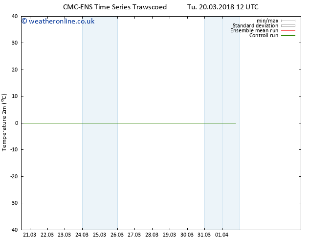 Temperature (2m) CMC TS Tu 20.03.2018 18 GMT