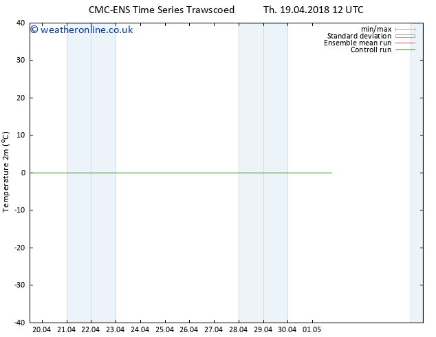 Temperature (2m) CMC TS Th 19.04.2018 12 GMT