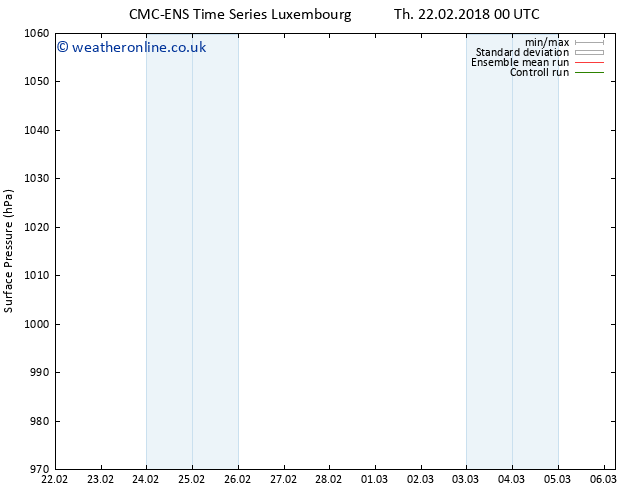 Surface pressure CMC TS Th 22.02.2018 06 GMT