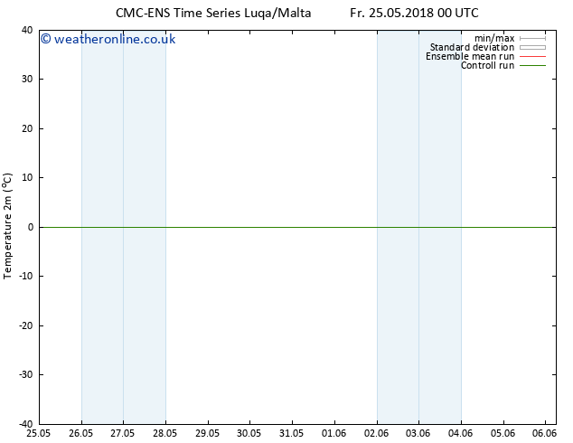 Temperature (2m) CMC TS Su 03.06.2018 00 GMT