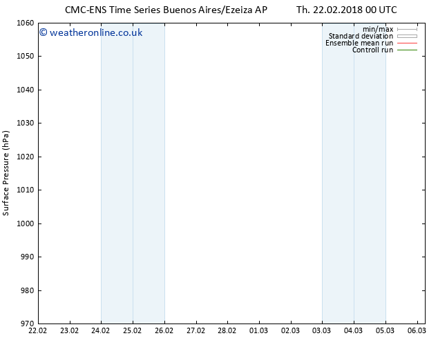 Surface pressure CMC TS Th 22.02.2018 00 GMT