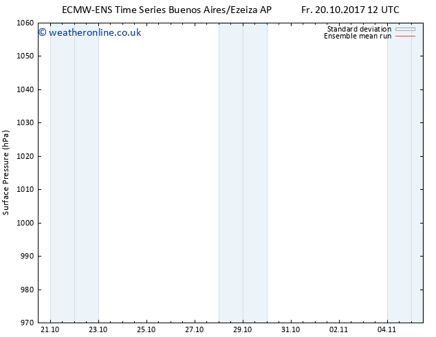 Surface pressure ECMWFTS Fr 27.10.2017 12 GMT